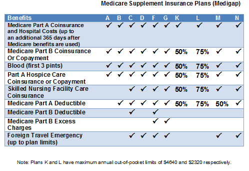 Compare medicare supplement plans cost best companies