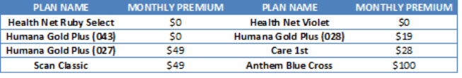 Medicare Advantage Cost Chart