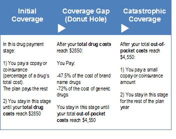 Prescription Drug Cost Stages